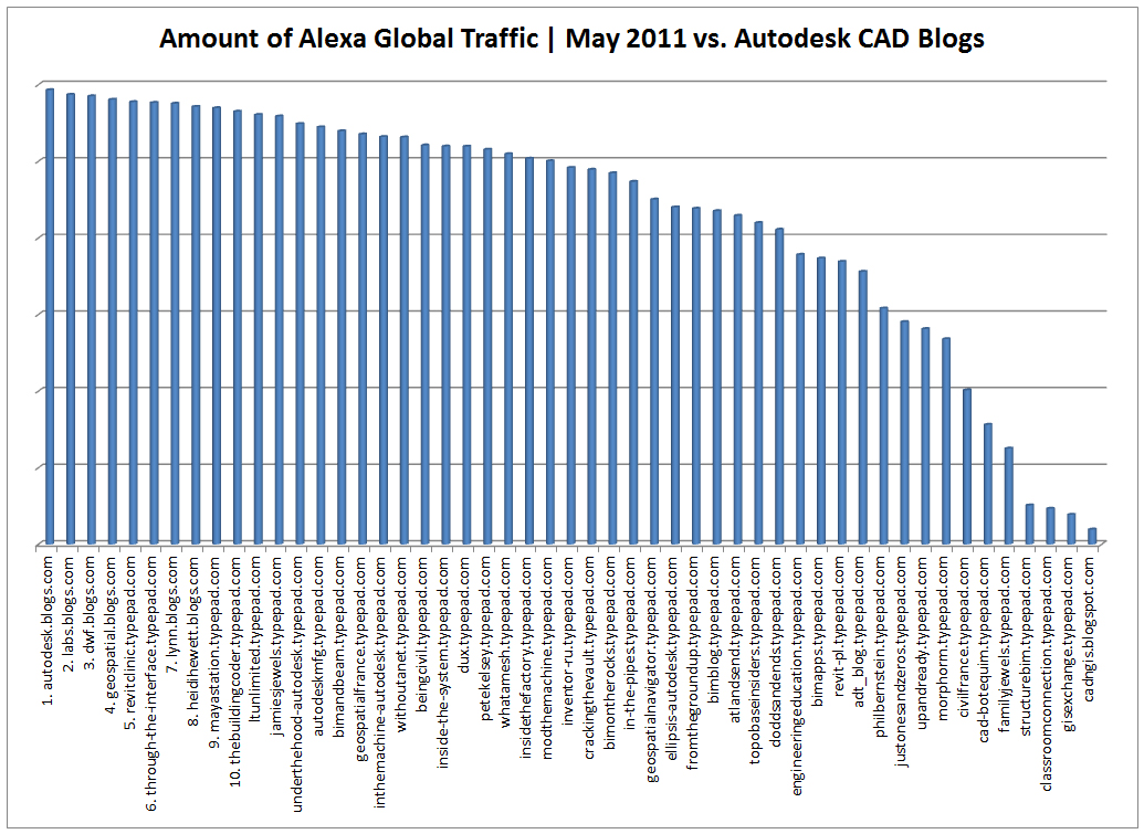 top-10-cad-blogs-autodesk-may-2011-column-chart