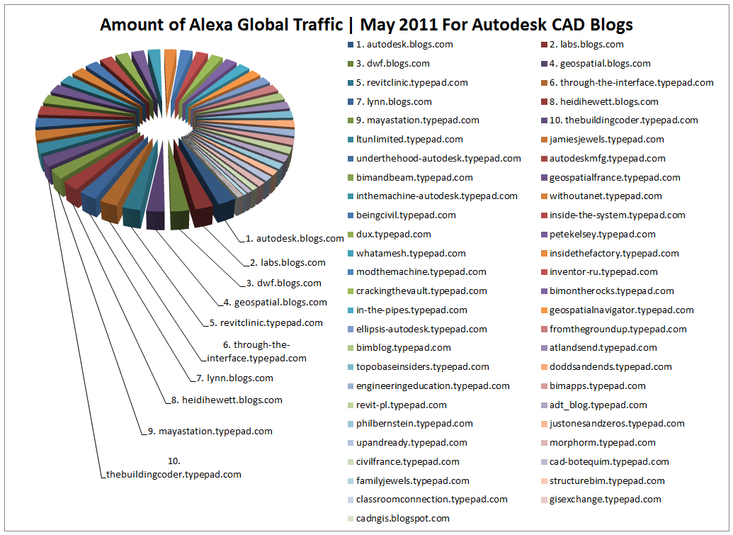 top-10-cad-blogs-autodesk-may-2011-pie-chart
