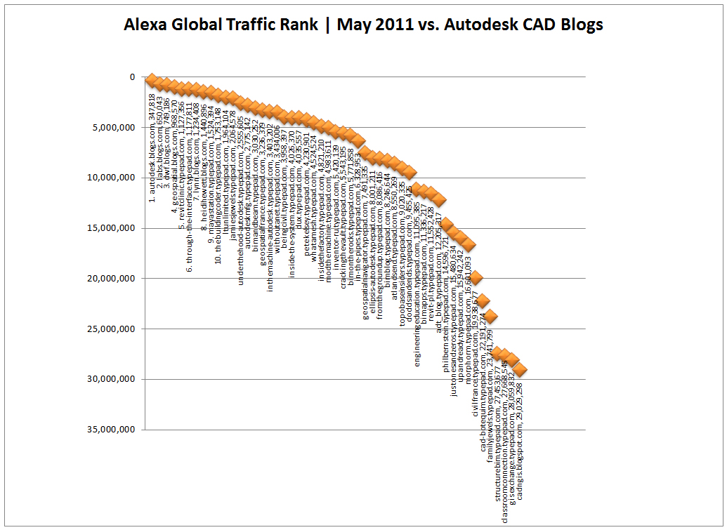 top-10-cad-blogs-autodesk-may-2011-xy-chart