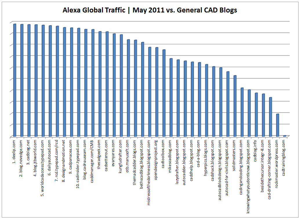 top-10-cad-blogs-general-may-2011-column-chart
