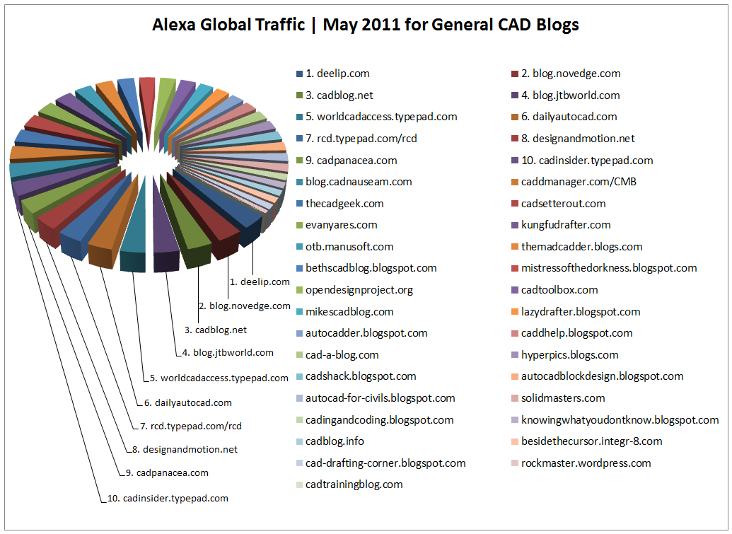 Top 10 Cad Blogs General May 2011 Pie Chart Blog Brian
