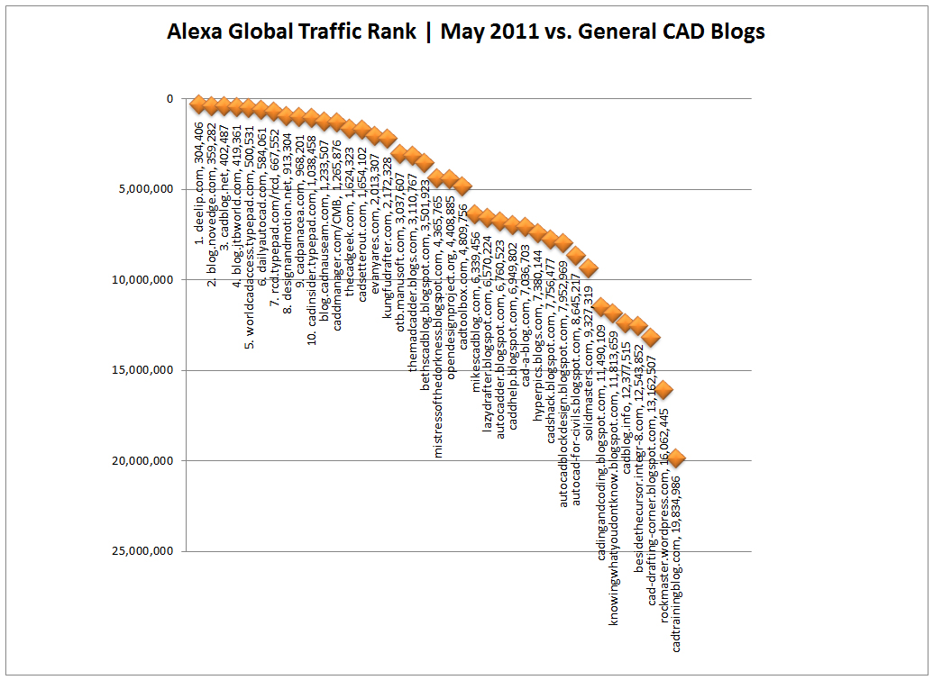 top-10-cad-blogs-general-may-2011-xy-chart