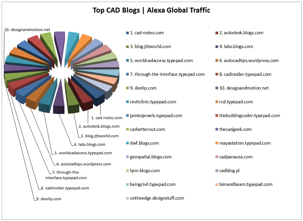 Top CAD Blogs Of 2013